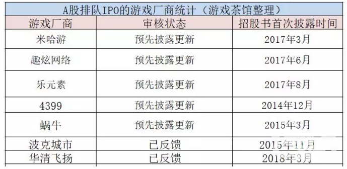 目前一共有7家游戏厂商申请A股IPO