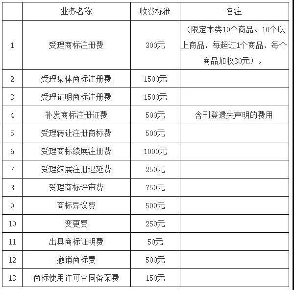 中国商标网官网最新收费标准