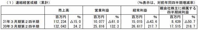 SE上半财年净利遭腰斩 新工作室额外损失37亿日元