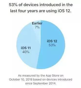 iOS 12占有率突破50%