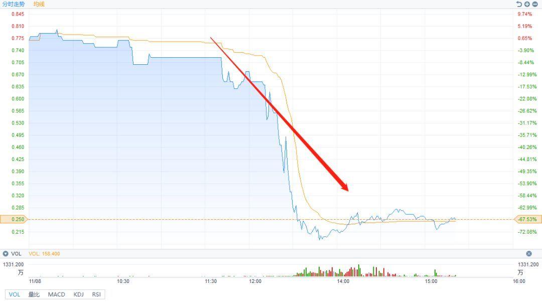 港股两只游戏股惨遭洗仓 盘中股价暴跌超70%