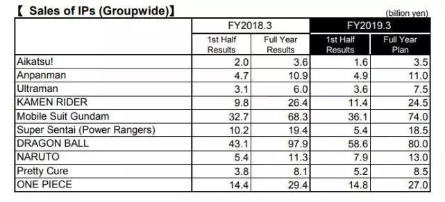万代南梦宫半年销售额3346亿日元 净利同比涨两成