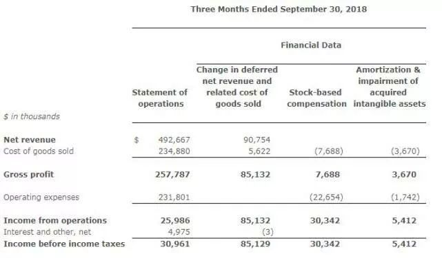 Take-Two本财年Q2营收4.93亿美元 净利润2540万美元