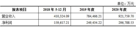 盛大游戏2018年-2020年主要财务指标预测数据