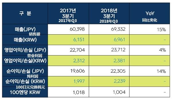NEXON第三季度各项数据创纪录 国服DNF贡献大