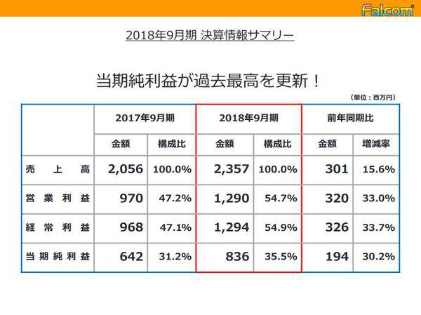 Falcom:2018财年盈利创新纪录 新财年推多款新作
