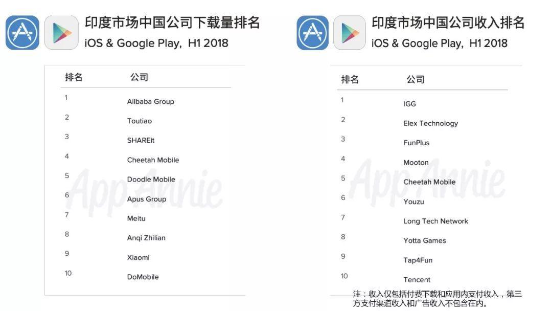 印度市场中国公司收入排名:IGG位列第1