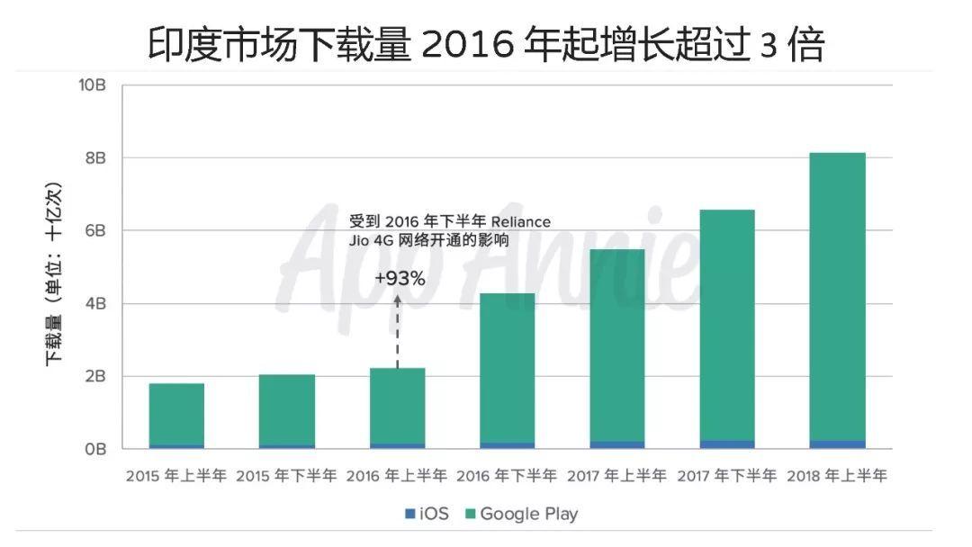 印度下载量全球第2,安卓收入超过iOS