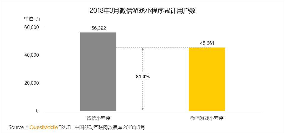 81.0%的微信小程序用户为游戏小程序用户
