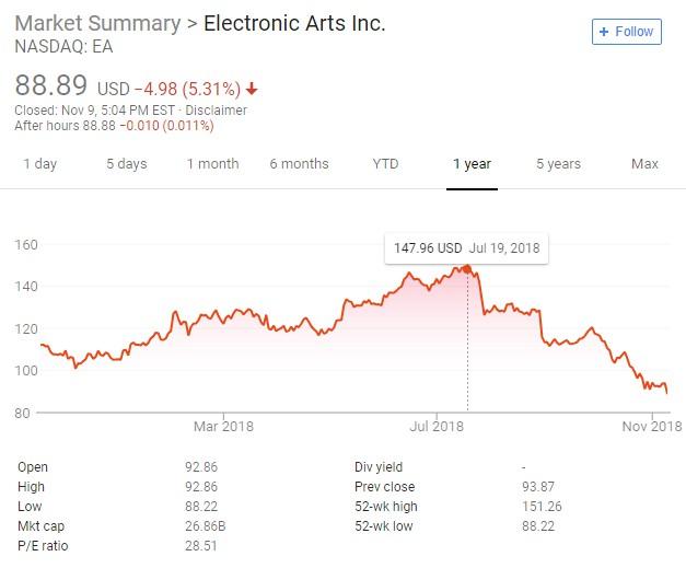 EA股票已暴跌超40% WSJ:《战地5》不容有失