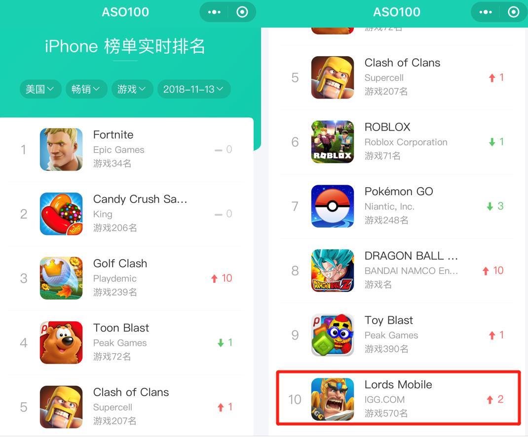 11月13日美国iPhone游戏收入榜单截图