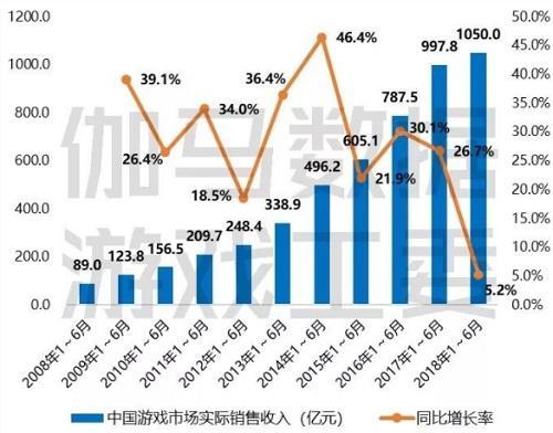 2018年上半年中国游戏实际销售额