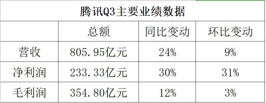 腾讯Q3主要业绩数据