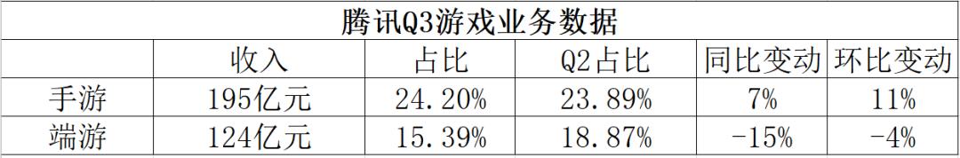 腾讯Q3游戏分平台收入数据