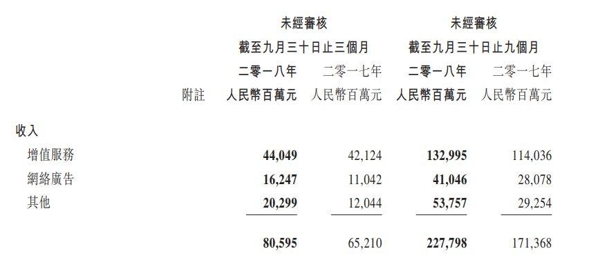 腾讯Q3分业务收入数据