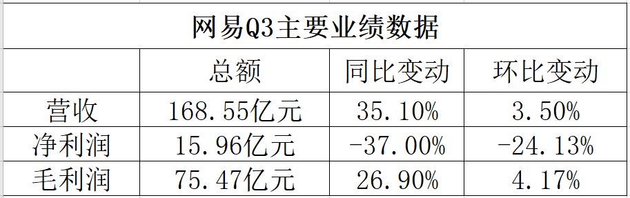 网易Q3主要业绩数据