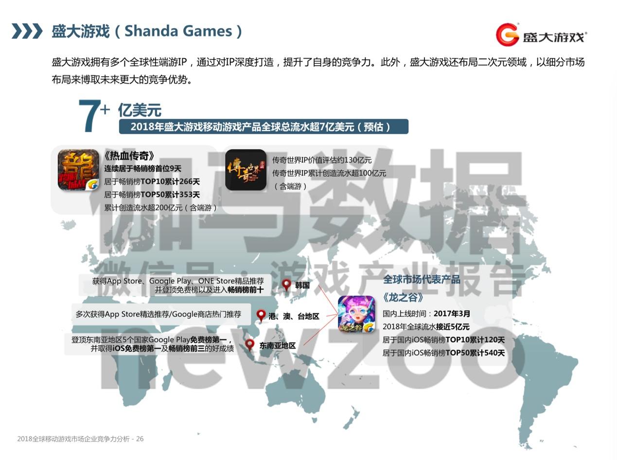 盛大游戏位列2018全球移动游戏市场企业竞争力14名