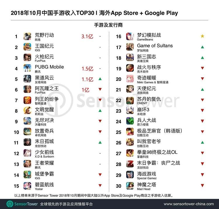 2018年10月中国手游收入Top30