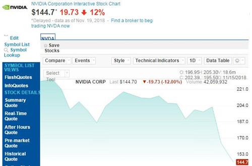 英伟达股价周一再跌12% 市值已缩水至882亿美元