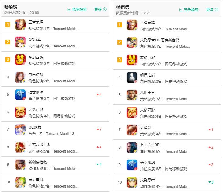 左7月9日iOS畅销榜TOP10,右11月19日iOS畅销榜TOP10