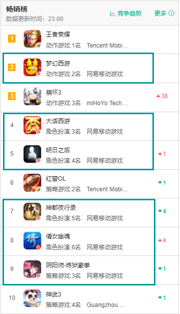 11月5日iOS畅销榜TOP10