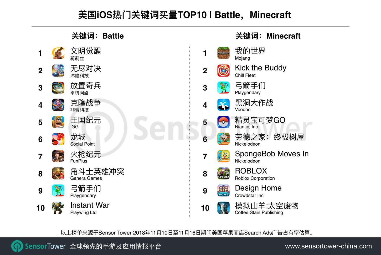 10月iOS美区搜索广告手游买量TOP20:国产手游唱主角