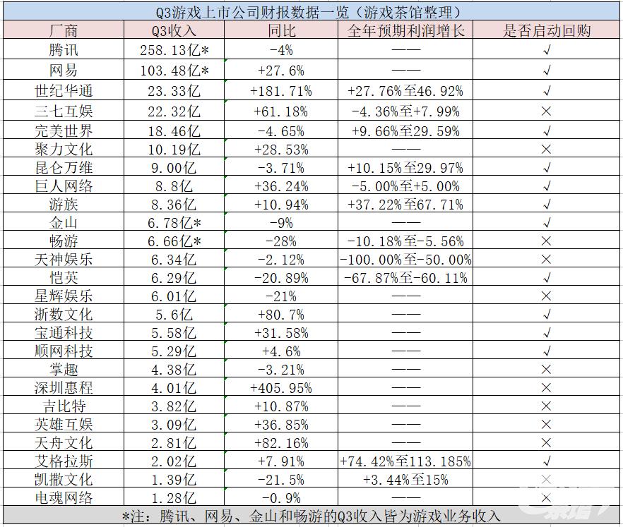腾讯市场份额增至63% 6家厂商预告全年业绩增长