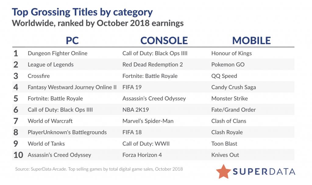 10月全球数字游戏报告:主机游戏收入破15亿美元