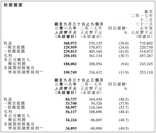 博雅互动前三季净赚1.88亿元 MAU同比下降44.9%