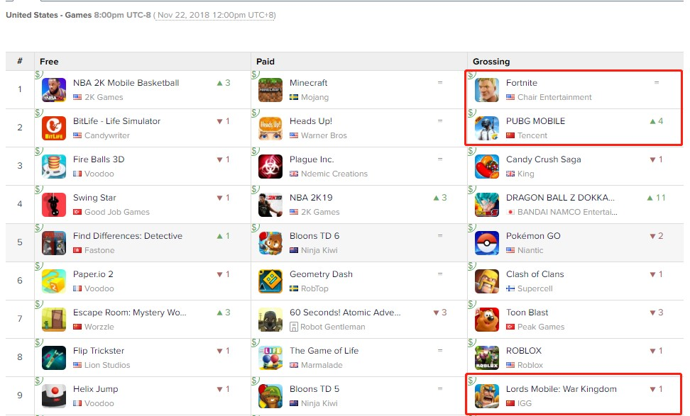 最火爆的两款吃鸡手游拿下美国iOS收入冠亚军