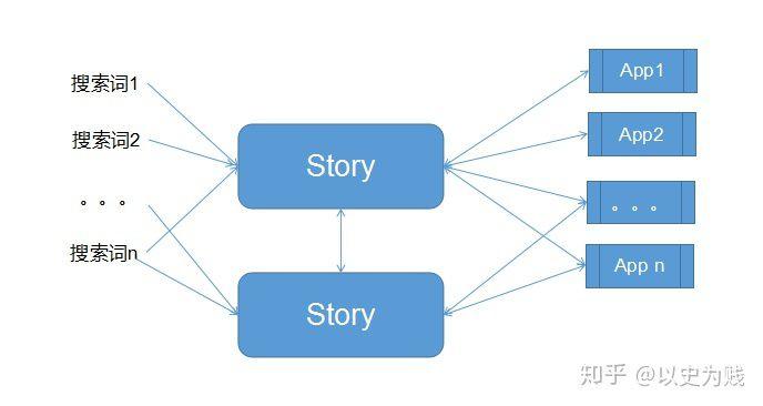未来的 Story 的演化可能有两个方向