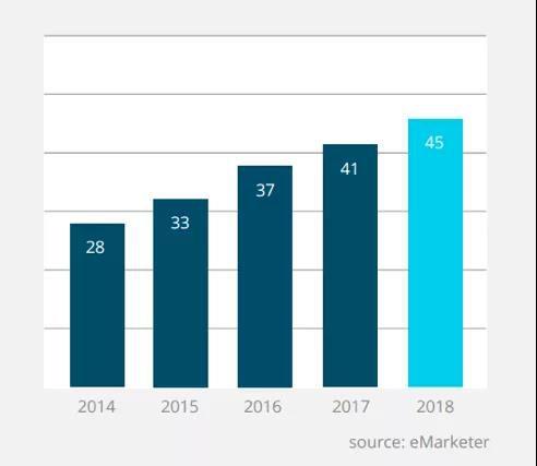 2014年-2018年巴西电商销售额