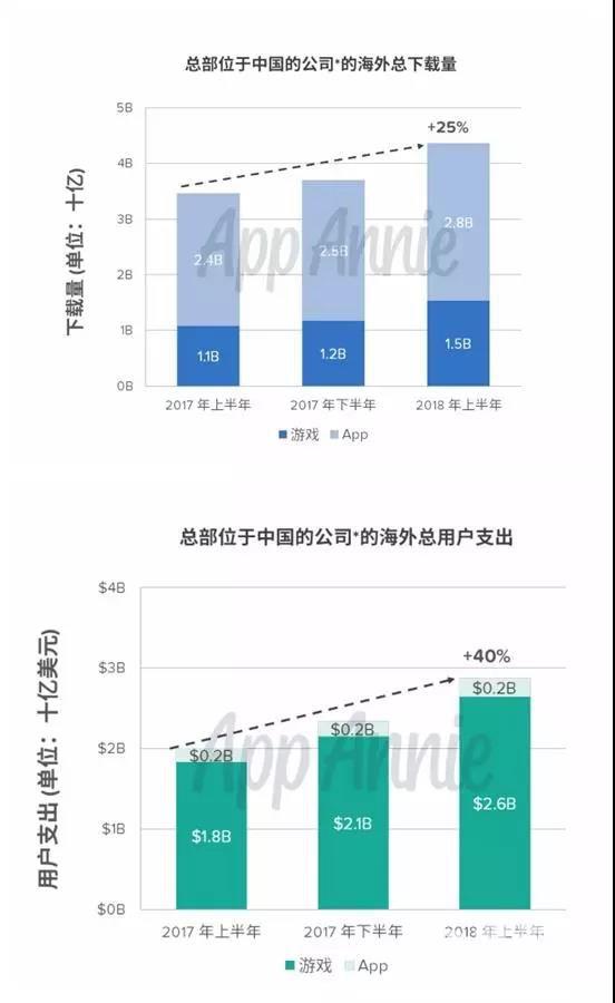 今年上半年出海游戏下载量同比增长25%