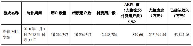 掌趣公布《奇迹MU:觉醒》数据:累计活跃用户1020万