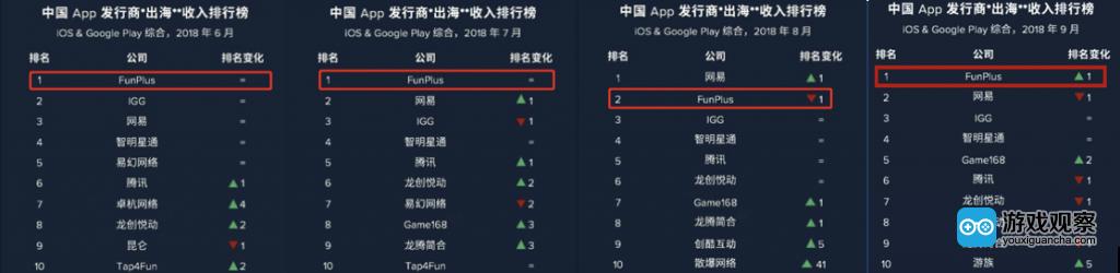 2018年6月至9月期间 中国App发行商海外收入排名情况