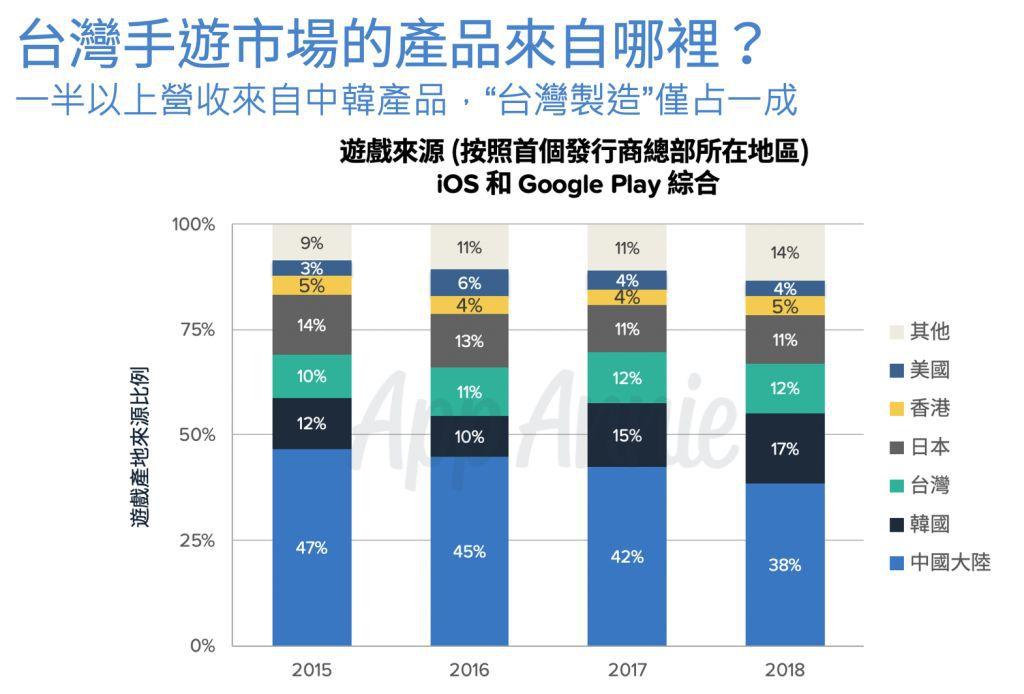 全面解读台湾手游市场:本土游戏仅占10-12%份额