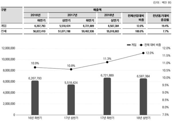 2018年上半年韩国游戏产业总销售额约408亿元