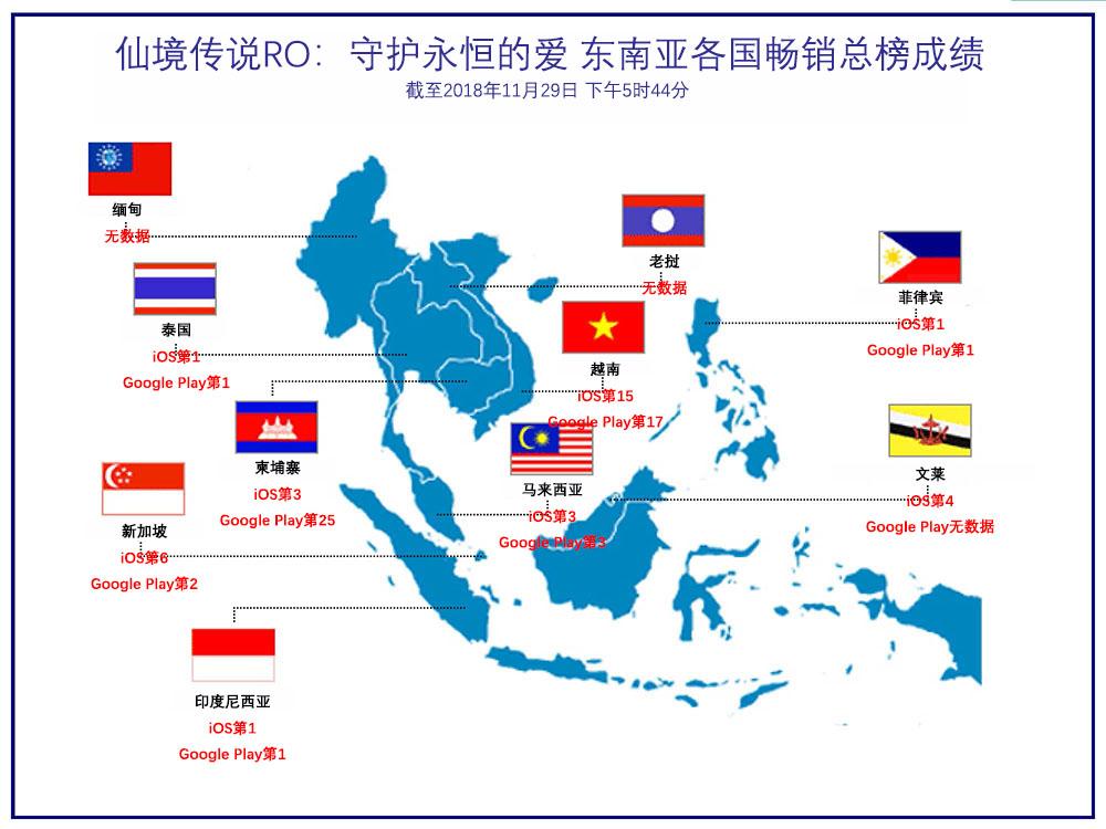 RO手游在东南亚市场爆发 11月全球月流水破3亿