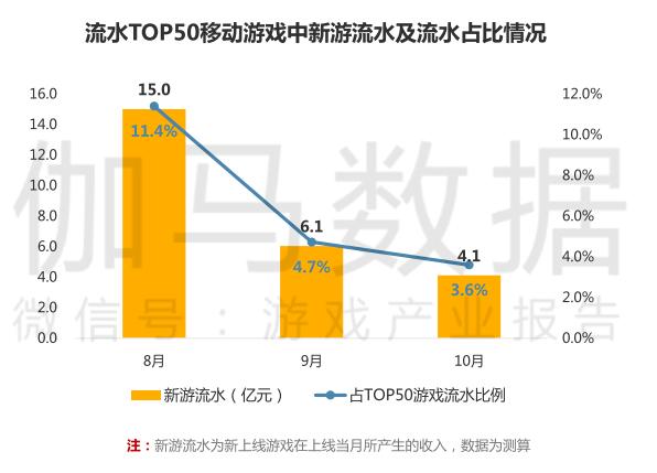 """新游数量迎2月以来最低点,畅销榜TOP30""""老游戏""""高达56.7%"""