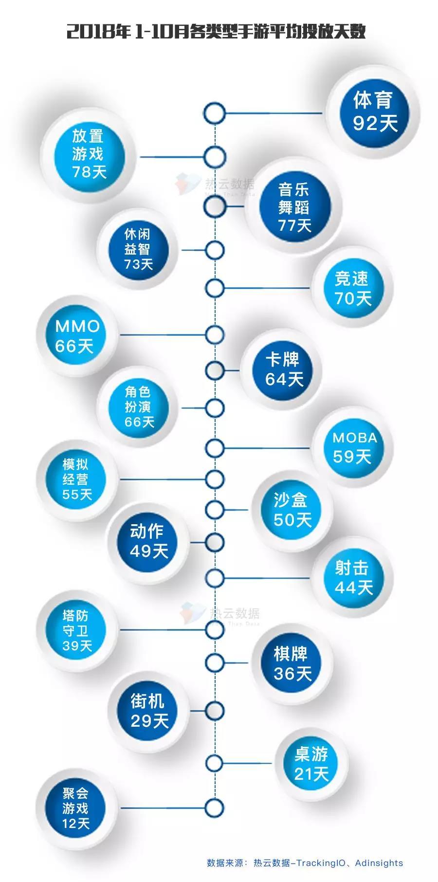 2018年各类型手游平均投放天数