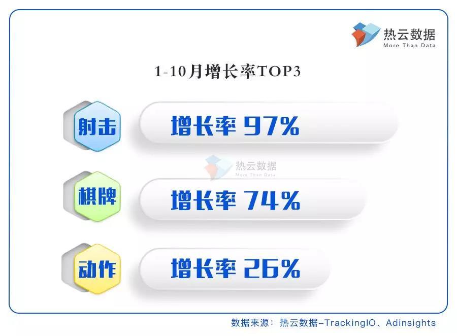 买量品类增长最快Top 3