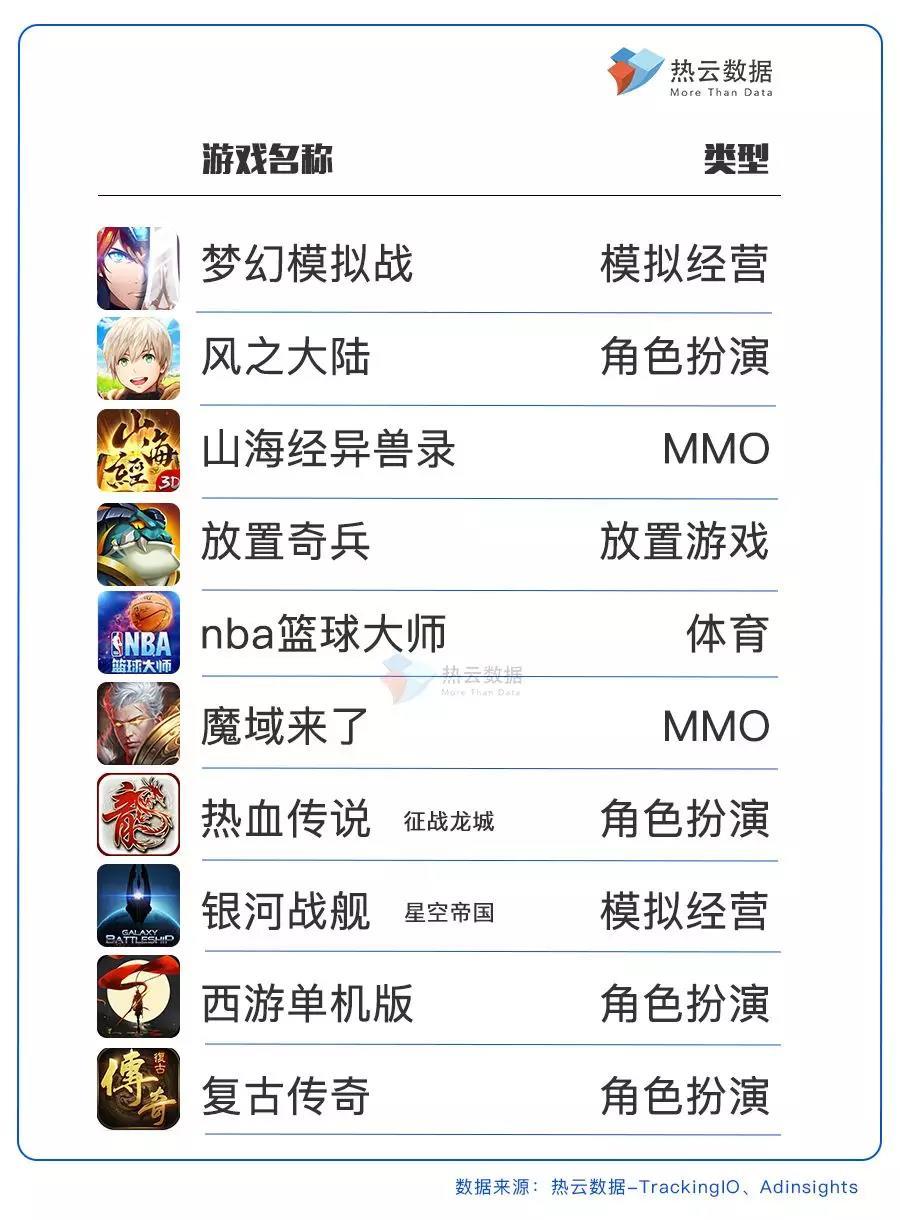 手游投放素材Top 10