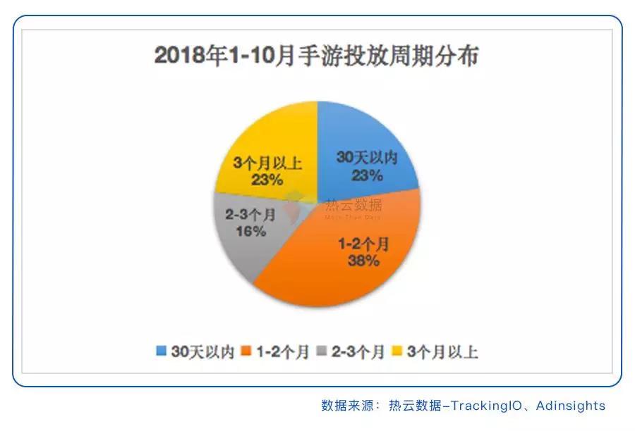 2018年手游市场投放周期分布