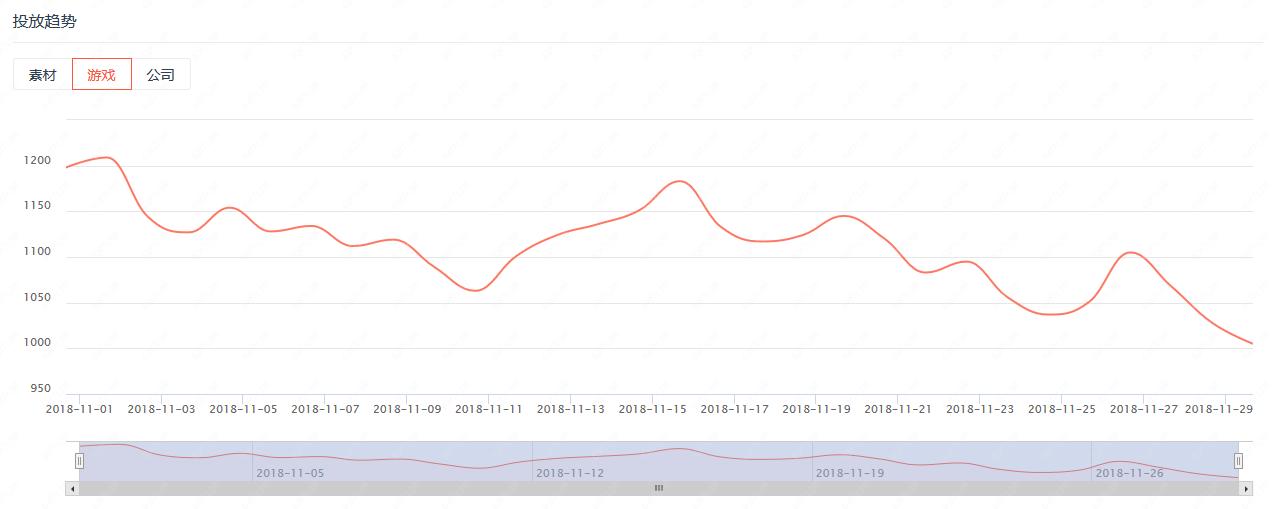 11月手游买量市场持续收紧 中小团队的门槛越来越高
