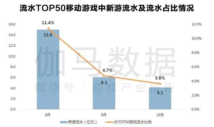 伽马数据:2018年中国游戏增速可能是十年来最低