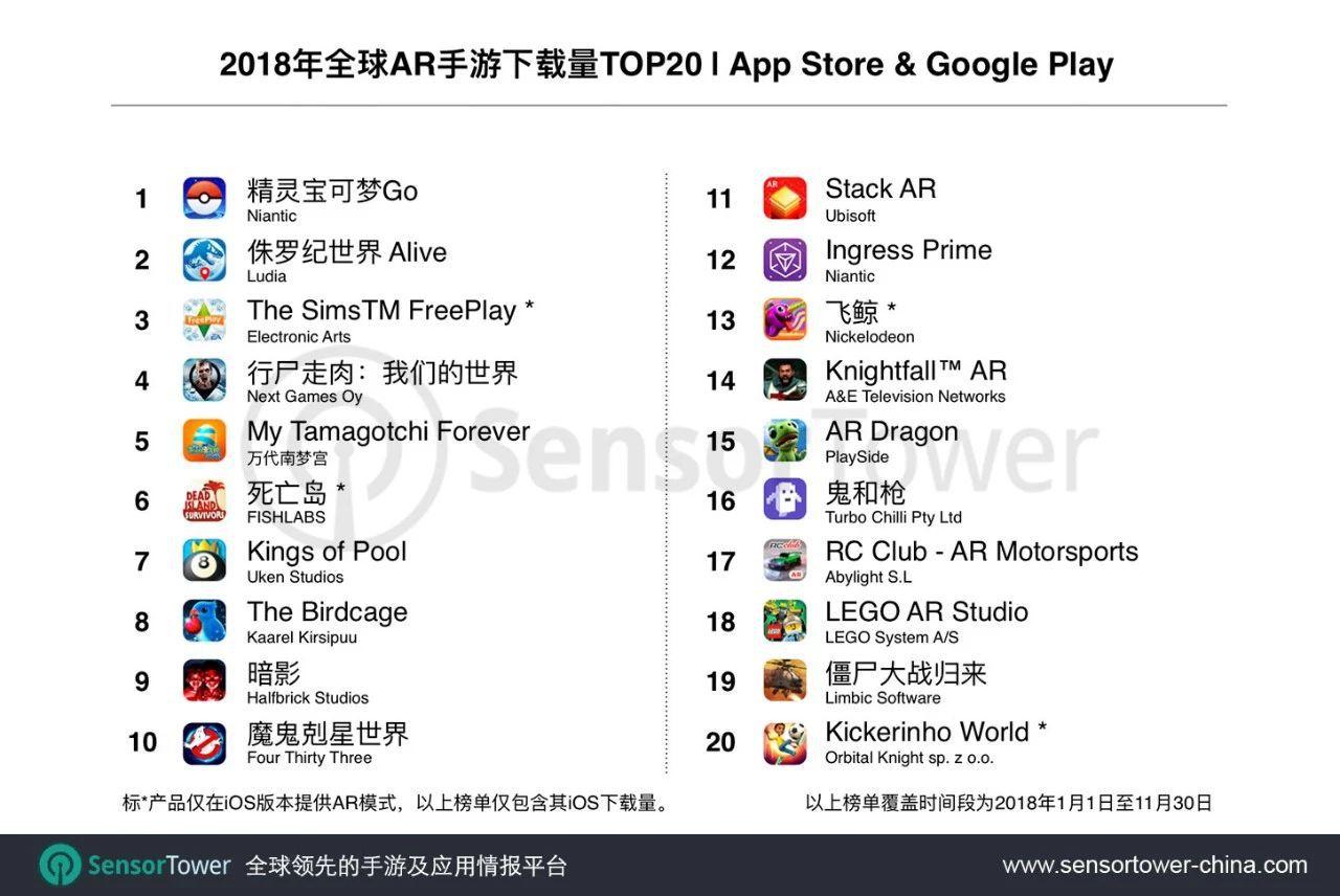 2018年前11个月全球AR手游下载及收入TOP20