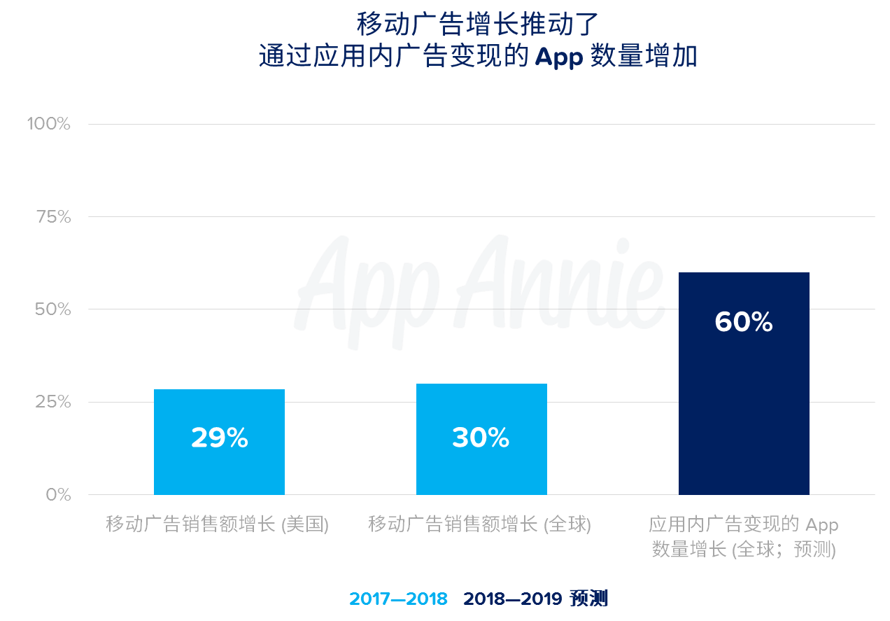 在 2019 年,通过 App 内广告变现的 App 数量将增加 60%,在价值 2,500 亿美元的数字广告市场展开争夺