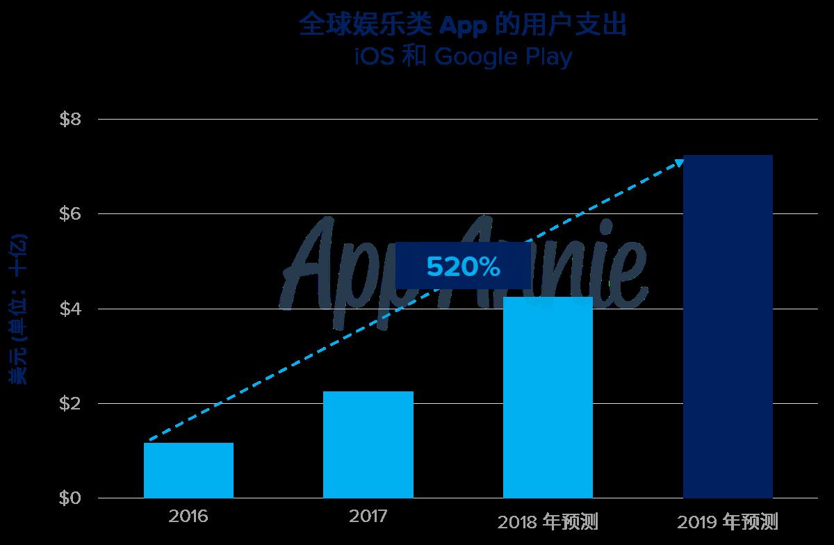 2019 年,媒体消费中每小时将有 10 分钟为移动在线视频观看