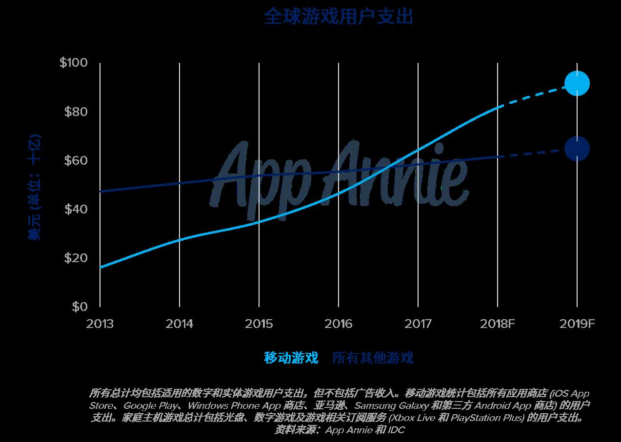 在休闲游戏和重度游戏的推动下,移动游戏将实现增长,达到整体应用市场份额的60%