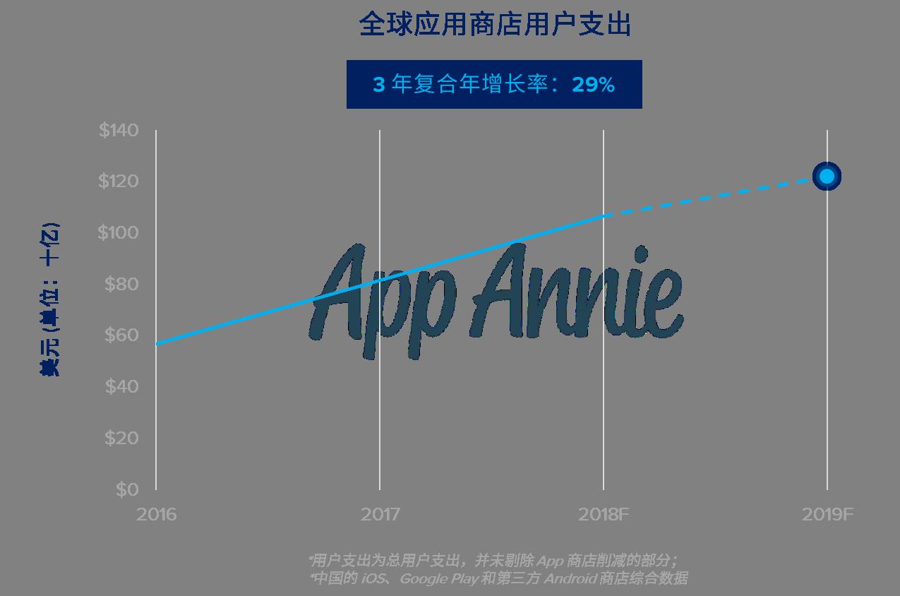 App 商店用户支出将在 2019 年超过 1,220 亿美元——是全球电影票房市场规模的 2 倍